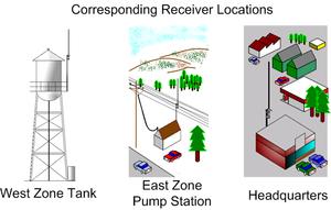 Diversity combining - Water utility equipment sites.