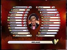 Uno screenshot del concorso del 2004 che mostra il tabellone elettronico: il filmato di Johnny Logan è sovrapposto al tabellone;  il nome e la bandiera del paese che ha assegnato i punti sono mostrati nella parte inferiore dello schermo, e la bandiera e il nome del paese dei finalisti, il numero di punti assegnato dal paese che ha dato e il numero totale di punti ricevuti è mostrato in due colonne, con l'ordinamento aggiornato per posizionare il paese con il punteggio più alto in alto.