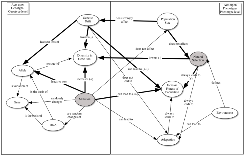 File:Knowledge Integration Map (KIM).tiff