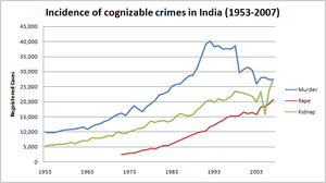 Crime in India - Image: Crime in India from 1953 to 2007