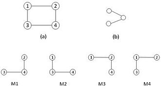 Network motif - Image: Different occurrences of a sub graph in a graph