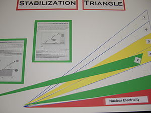 Climate stabilization wedge - An example of a self-made Wedge Game board used by the Houston Advanced Research Center.