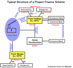 Project finance - Hypothetical project finance scheme