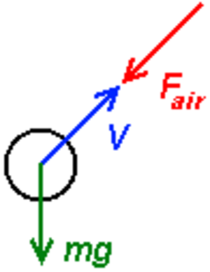 Projectile motion - Free body diagram of a body on which only gravity and air resistance acts