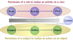 Organisasi  berbasis akses kontrol