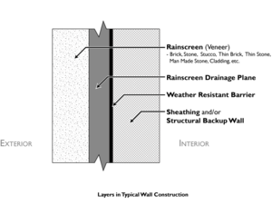 Rainscreen - Typical layers in a wall system with rainscreen drainage plane