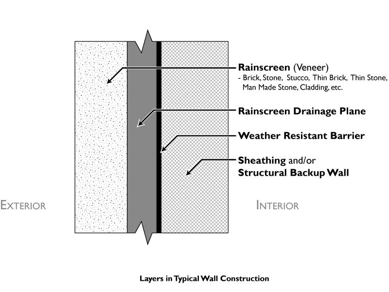 Rainscreen layersbw