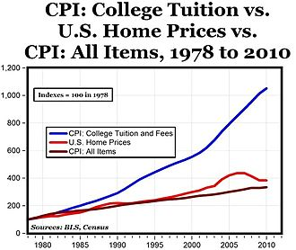 Education in the United States - Cost of US college education relative to the consumer price index (inflation).