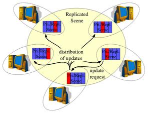 Collaborative virtual environment - Image: Distributed Primaries Consistency Model