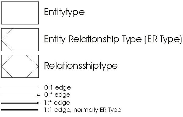 Structured Entity Relationship Model Wikipedia