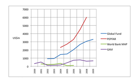 A graph showing financial commitments by donors to GAVI, PEPFAR, MAP and the Global Fund