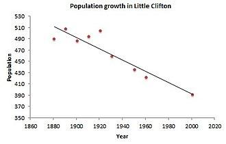Little Clifton - Population decline in Little Clifton