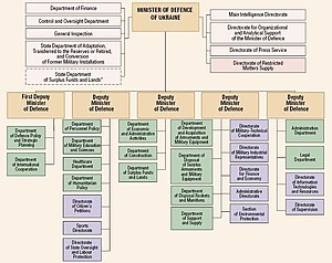 Ministry of Defence (Ukraine) - Image: Structure of Ua Mo D