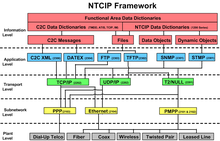 NTCIP Framework. Reprinted from NTCIP 9001 v04 'The NTCIP Guide' by permission of NEMA.