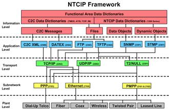 National Transportation Communications for Intelligent Transportation System Protocol - NTCIP Framework.