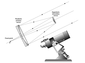 Cassegrain reflector - Light path in a Cassegrain reflecting telescope