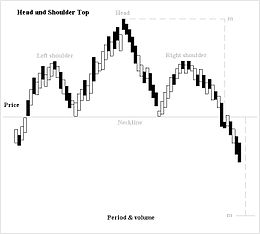 Head and shoulders pattern forex
