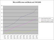 Microsoft revenue and headcount history, June 30, 1996 – June 30, 2006.