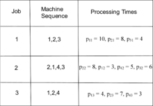 Machine Sequence and Processing Times Example ProcessingTimes.png