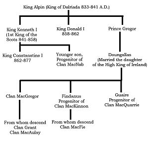 Clan Mackinnon - A proposed descent of the seven clans of Siol Alpin