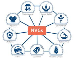 National Voluntary Guidelines on Social, Environmental and Economic Responsibilities of Business - The NVG Package