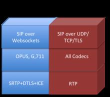 WebRTC Gateway | Revolvy
