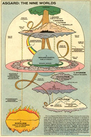 Asgard (comics) - Diagram showing the relationship of Yggdrasil with the nine worlds of Asgard. Art by Eliot R. Brown.