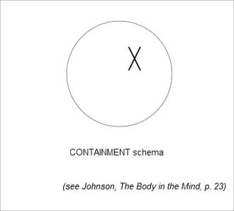 Image schema - Figure 1 - Containment Image Schema