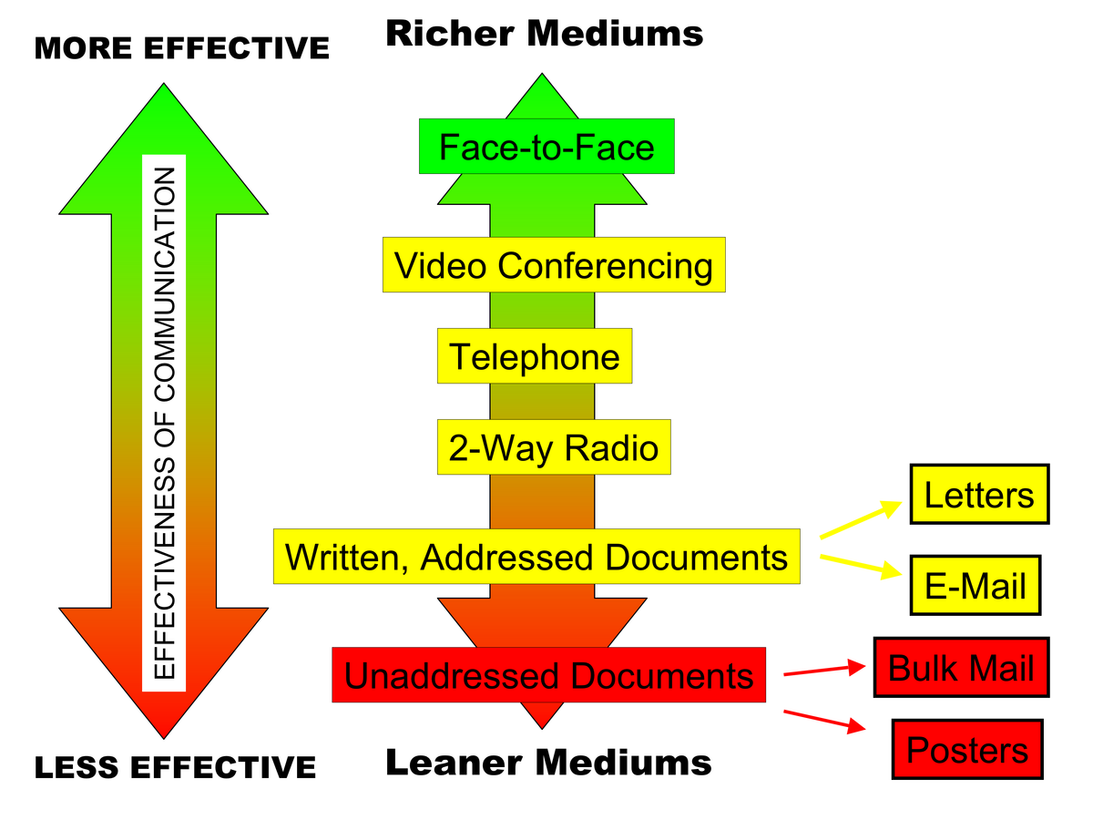 traditional versus lean project management techniques information technology essay This does not mean shortening or abandoning traditional project lean and agile project management: how they can be addressed with lean technology.