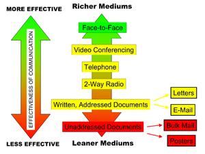 Media richness theory - Explanatory diagram