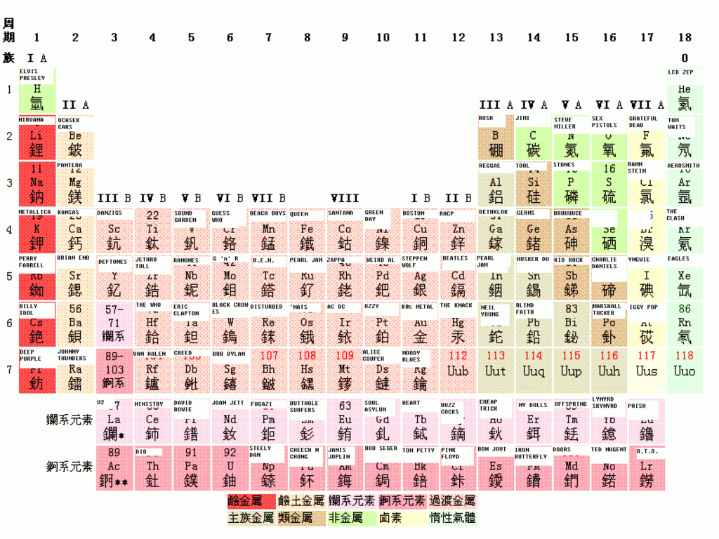 File periodic table of rock png wikipedia for Table wikipedia