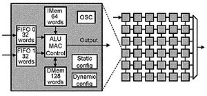 Asynchronous array of simple processors - Block diagrams of a single AsAP processor and the 6x6 AsAP 1.0 chip