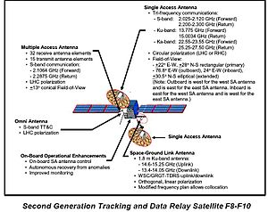 Space Network - Image: Tdrs f 8 10