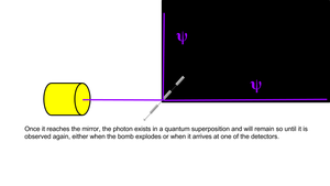 Elitzur–Vaidman bomb tester - Figure 3: Once the photon encounters the beam splitter it enters a superposition wherein it both passes through and reflects off the half-silvered mirror