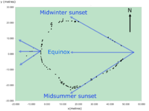 Wurdi Youang - A survey of the arrangement showing the solar alignments contained within