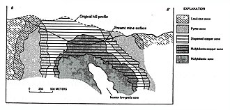 Bingham Canyon Mine - Cross-section through open pit, showing ore zonation