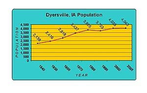 Dyersville, Iowa - Population history of Dyersville, Iowa (1940-2006).