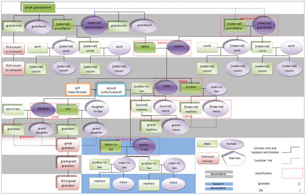 Family chart showing relatives who, in Islamic Sharia law, would be considered mahrim (or maharem): unmarriageable kin with whom sexual intercourse would be considered incestuous. Mahrams Chart.png