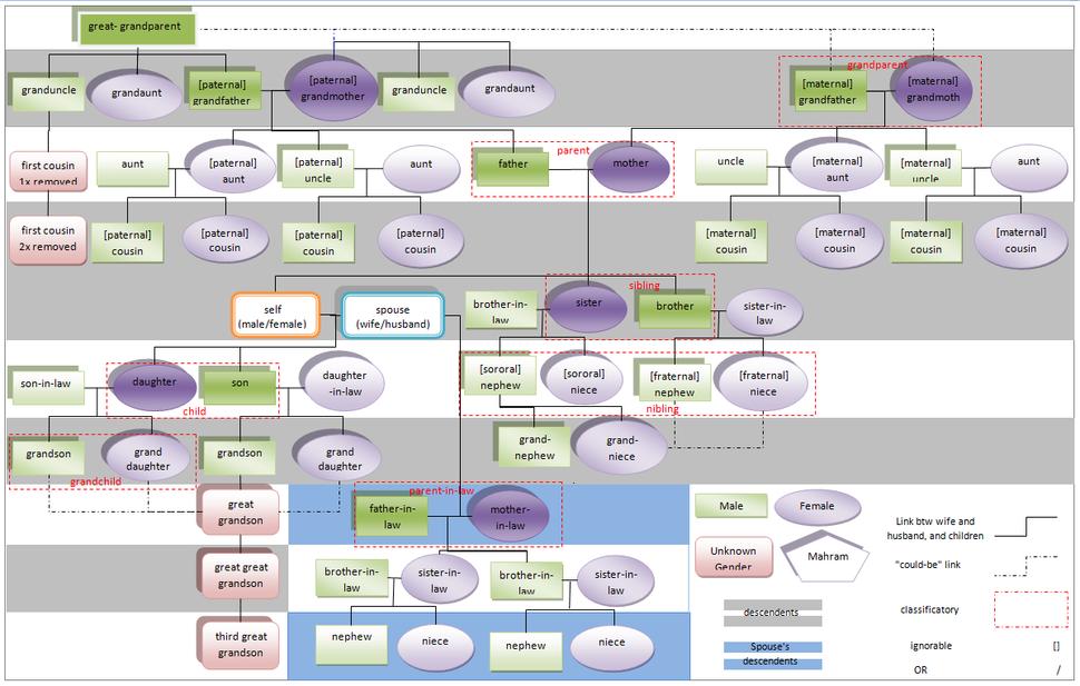 Mahrams Chart