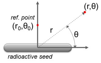 Dose from radioactive seeds - Dose calculation geometry