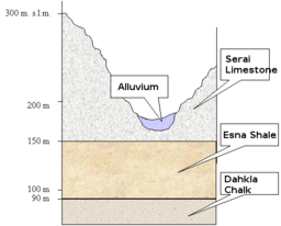 Stratigraphy of the Valley