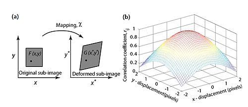 Digital Image Correlation And Tracking Wikipedia