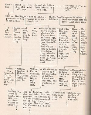 Sandleford - Family tree, Ernulf de Hesdin to Geoffrey de Perche.