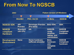 Next-Generation Secure Computing Base - Microsoft's roadmap for NGSCB as revealed during WinHEC 2003.
