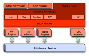 Simple API for Grid Applications - Image: SAGA Architecture