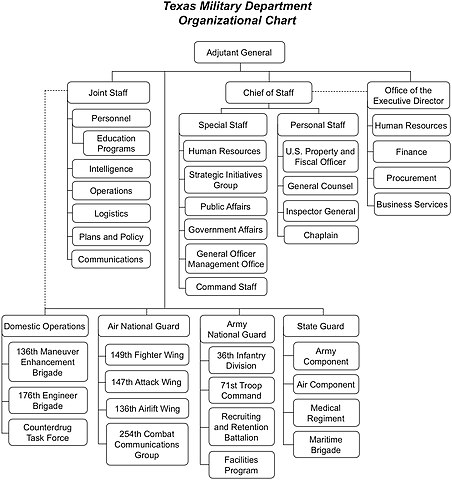 File:Texas Military Department Organizational Chart jpg