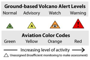 Volcano warning schemes of the United States -  Both ground and aviation alerts are provided for volcanoes in the U.S.