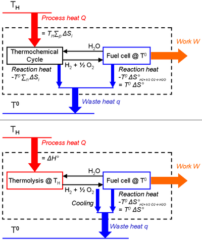 Thermochemical cycle - Wikipedia