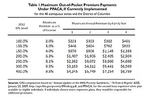 Health insurance marketplace - Image: PPACA Premium CRS