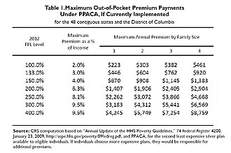Provisions of the Patient Protection and Affordable Care Act - Image: PPACA Premium CRS